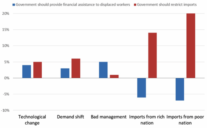 Figure 1. Preferred Responses to Labour Market Displacement Shocks