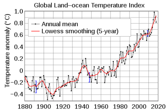 Figure 1. Temperature Over 140 Years