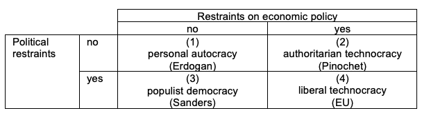 Table 1. A Taxonomy of Regimes