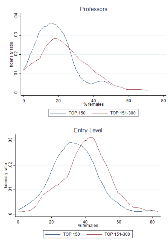 Figure 2. Kernel Density Estimates by Level
