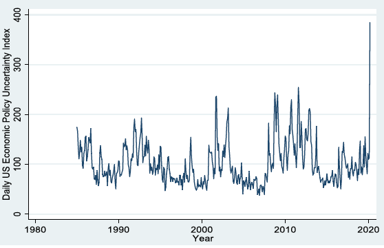Figure 2. US Economic Policy Uncertainty Index, Monthly Averages of Daily Index Values, January 1985 to March 2020
