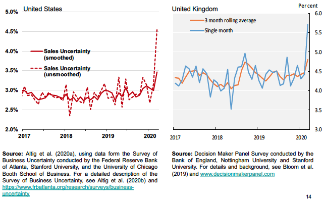 Figure 3. Survey-based Measures of Uncertainty about Sales Growth Rates at a Four-quarter Look-Ahead Horizon for the United States and United Kingdom, Monthly from January 2017 to March 2020