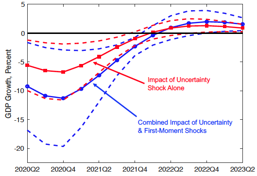 Figure 5. Estimated Impact of COVID-19 Shocks on Year-Over-Year US Real GDP Growth Rate