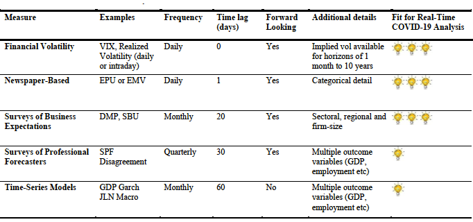 Table 1. Measures of Macro Uncertainty for the US for the COVID-19 Crisis