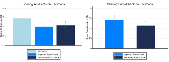 Figure 1. The Effect of Imposed and Voluntary Fact-Checking on Sharing of False News and Fact-Checking Information on Social Media