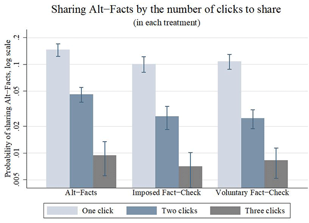 Figure 2. The Effect of Additional Clicks Required to Share False News on Social Media