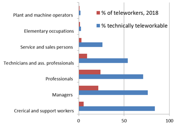 Figure 2. Teleworkability and Actual Teleworking as a Share of Employment by Broad Occupation Group, EU27