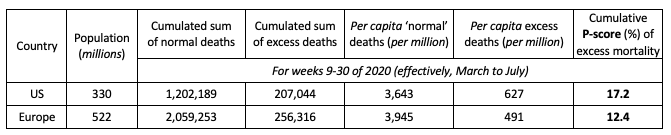 Table 2. Comparison of Cumulative Excess Mortality in the US and Europe