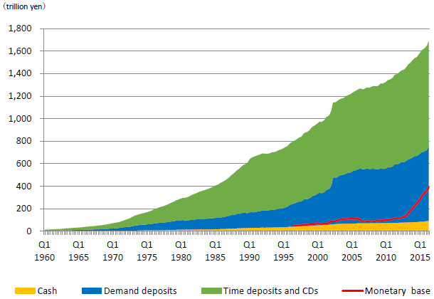 Figure 2: Composition of Money Supply in Japan