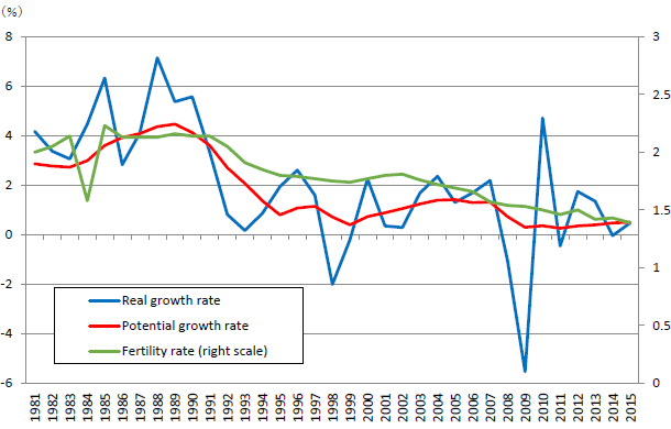 Figure 4: Japan's Real Economic Growth and Fertility