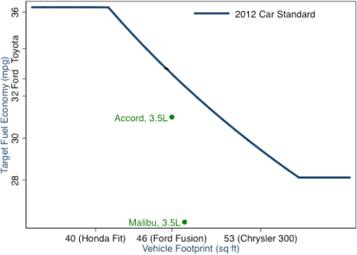Figure 1: Revised 2012 U.S. CAFE standards