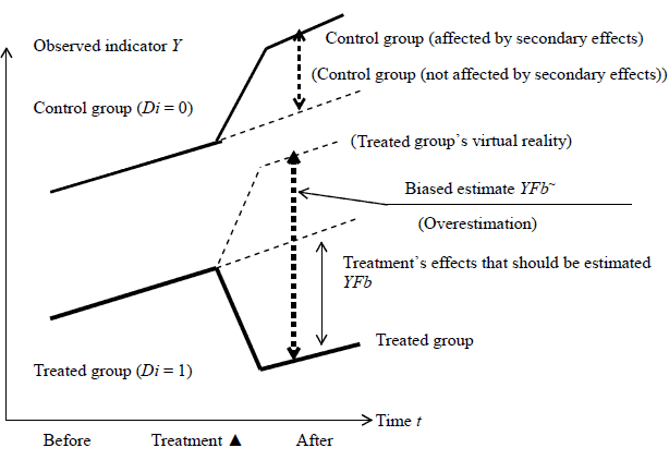 Figure 1: SUTVA in DID Analysis and Bias in the Estimated Effects of Treatment (Conceptual Diagram)