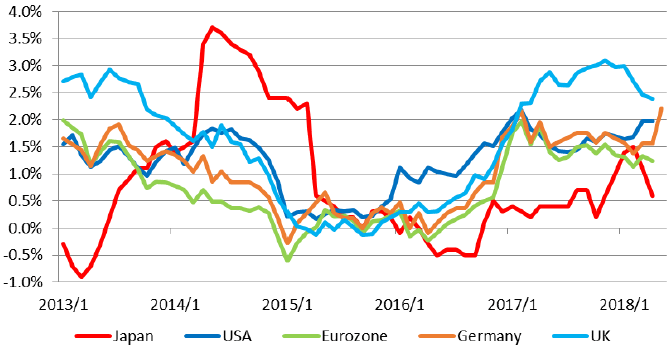 Figure 1: Changes in Consumer Inflation Rates in the Major Economies
