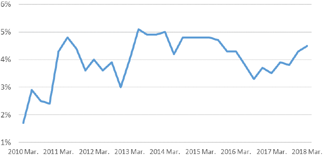 Figure 5: Inflation Outlook after One Year (Bank of Japan)
