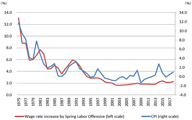 Figure 3: Spring Wage Increase Rates and Consumer Price Increase Rates in Japan