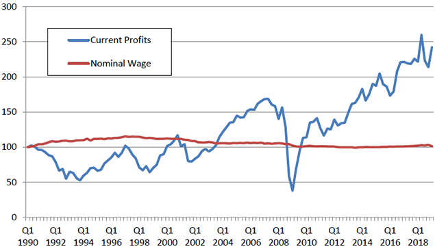 Figure 4: Corporate Current Profits and Nominal Wages in Japan