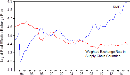 Figure 3. The RMB Real Effective Exchange Rate (REER) and the Weighted REER in Supply Chain Countries