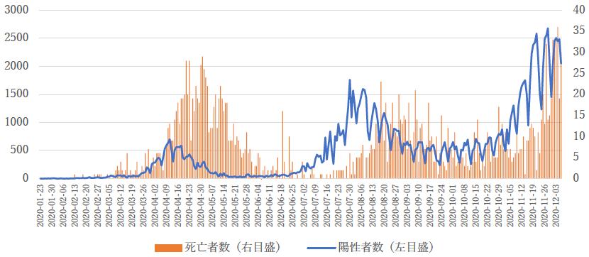 コロナ グラフ 感染 者 数 日本