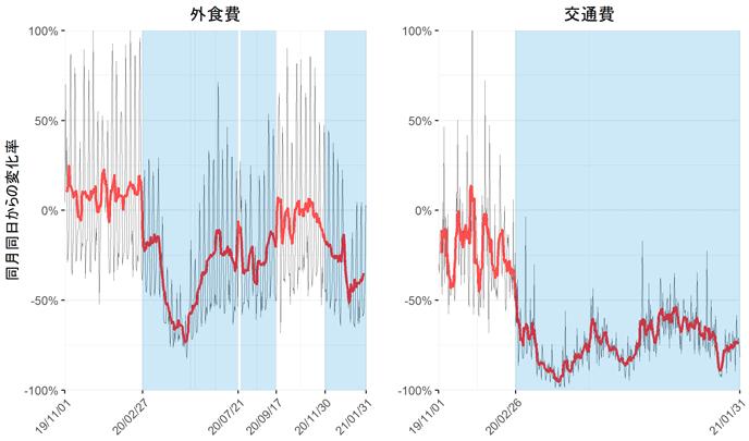 図2 消費の変化点の推計結果