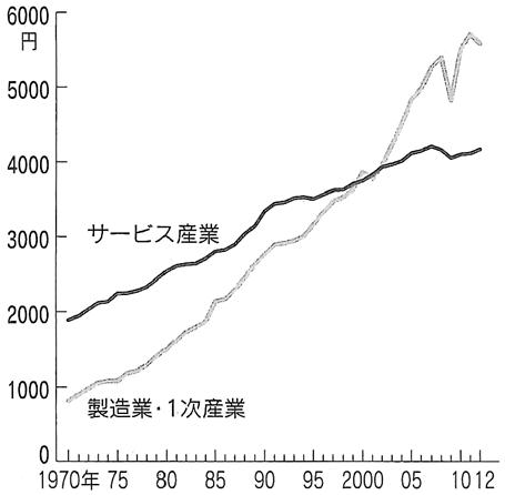 図:労働生産性(2000年価格、1時間あたり)