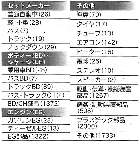 表:自動車産業の品目別の国内事業所数