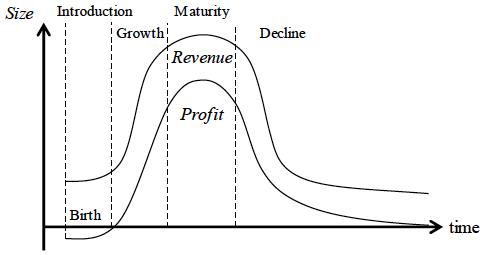 図:多くの財・サービスに存在するライフ・サイクル(製品ライフ・サイクル)