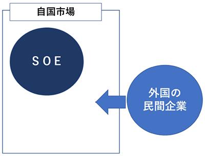 RIETI - 混合複占における公企業...