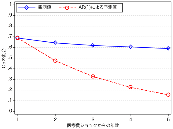 図1:AR(1)過程と実際の健康状態の推移