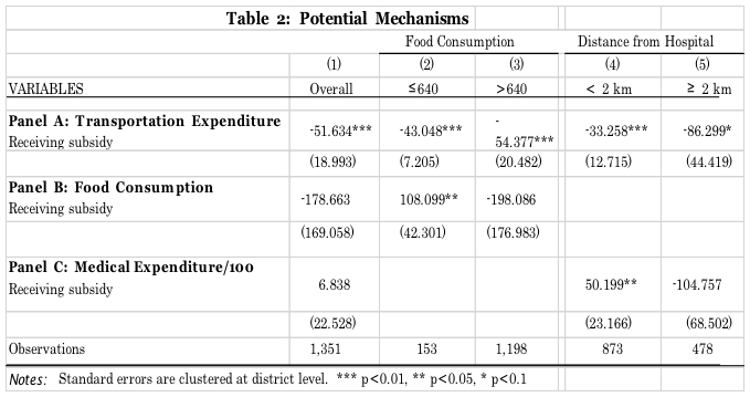 Table 2: Potential Mechanisms