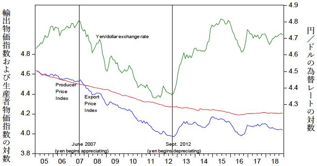 図2:円/ドルの為替レートと、日本の電子部品の生産者物価指数および輸出物価指数