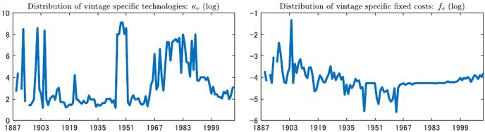 企業の年齢分布と存続に関する動学マクロモデル