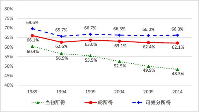 税・社会保険料が所得階層に及ぼす効果の要因分解:日本の中間層形成への寄与