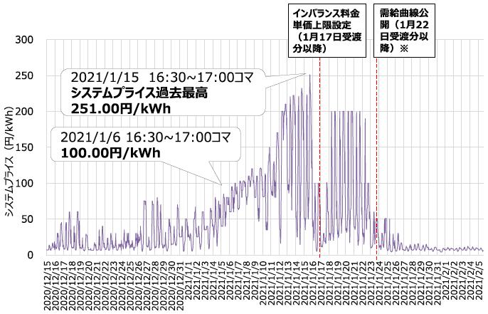 図1 日本卸電力取引所(JEPX)におけるスポット価格の推移