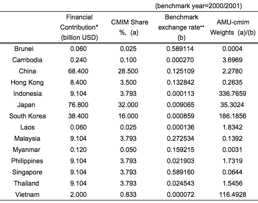 AMU-cmim Shares and Weights of East Asian Currencies