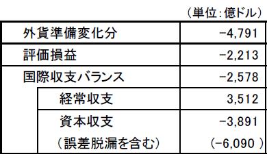 表1 外貨準備変化分の要因分解(2014年6月から2015年9月まで)
