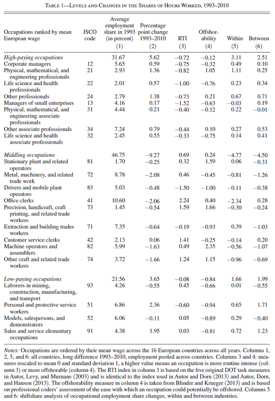 Table 1: Levels and Changes in the Share of Hours Worked, 1993-2010