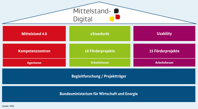 図表1:「Mittelstand-Digital」の全体像