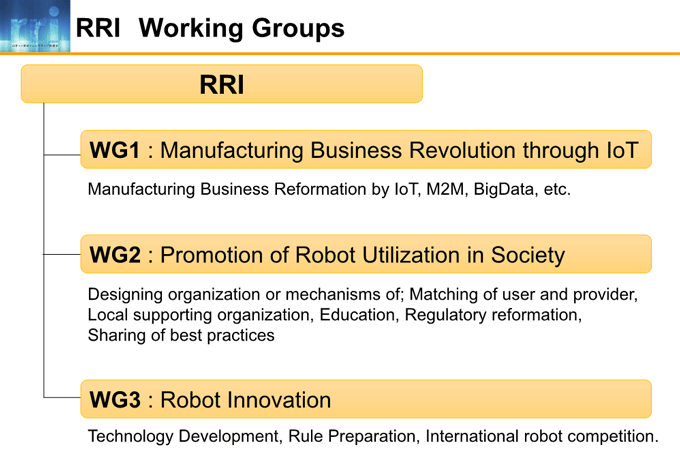 図2-1:RRI Working Groups