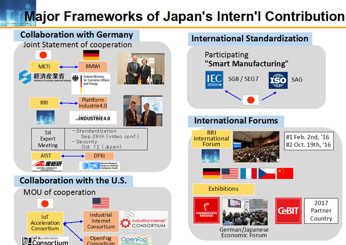 図3-2:Major Frameworks of Japan's Intern'l Contribution