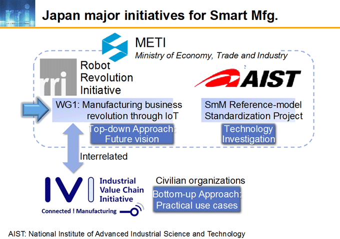 図3-5:Japan major initiatives for Smart Mfg.