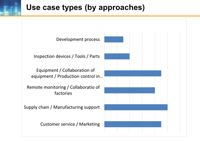 図6-4:Use case types (by approaches)