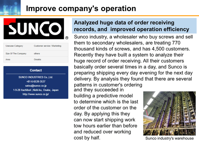 図6-8:Improve company's operation
