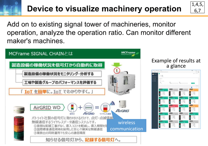 図7-3:Device to visualize machinery operation