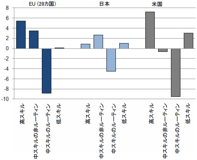 図表2:スキル別の職業ごとの労働者比率の変化(米国、EU、日本、2002年から2014年まで)