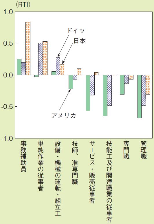 図表5:職業別定型業務集約度
