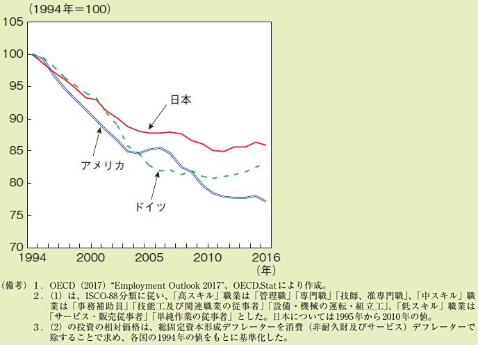 図表6:投資(IT関連機器、機械設備等)の相対価格の推移