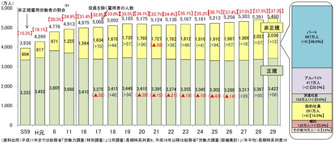 図表8:正規雇用と非正規雇用労働者の推移