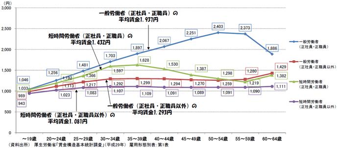 図表9:賃金カーブ(時給ベース)