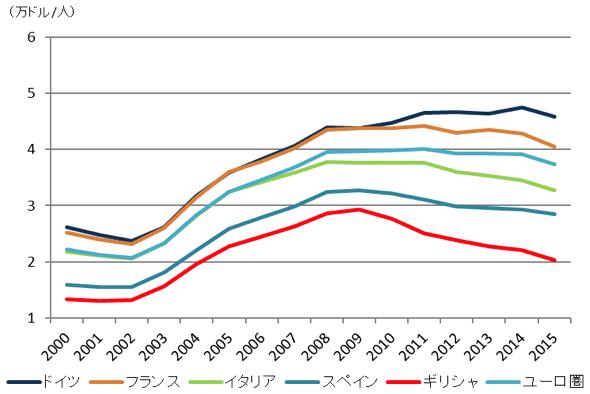 図表1:欧州主要国:一人当たり国民総所得の推移