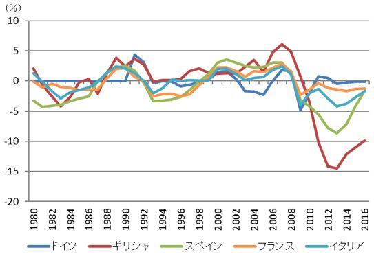 図表2:ユーロ圏主要国:GDPギャップの推移
